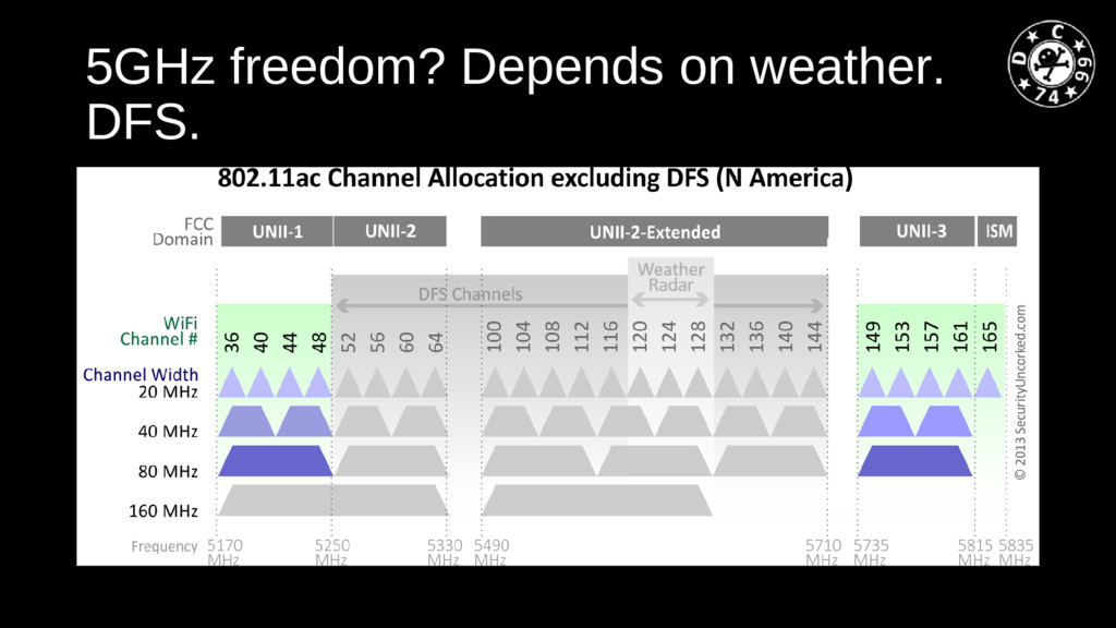 5GHz freedom? Depends on weather. DFS.