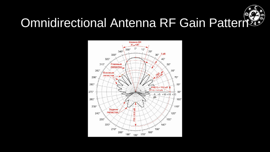 Omnidirectional Antenna RF Gain Pattern