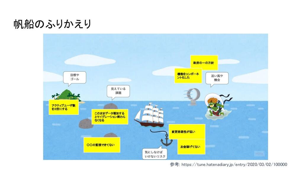 帆船のふりかえり 参考: https://tune.hatenadiary.jp/entry...