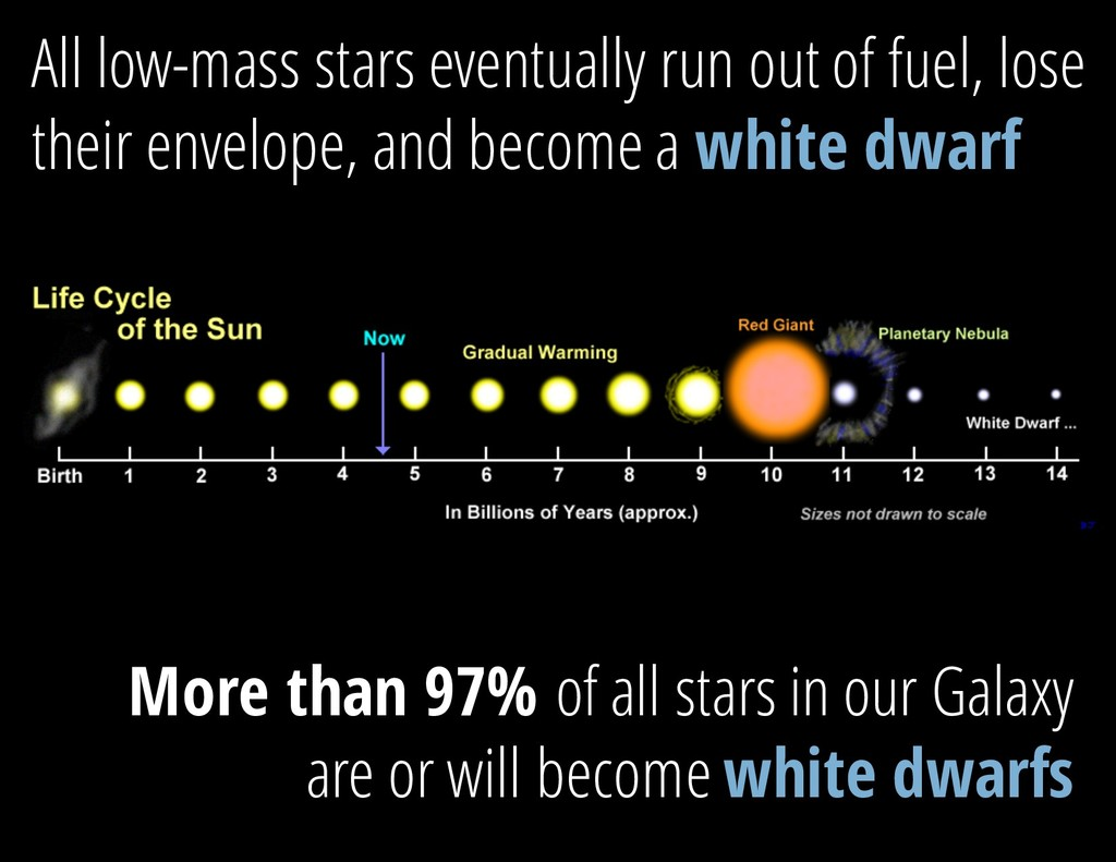 All low-mass stars eventually run out of fuel, ...