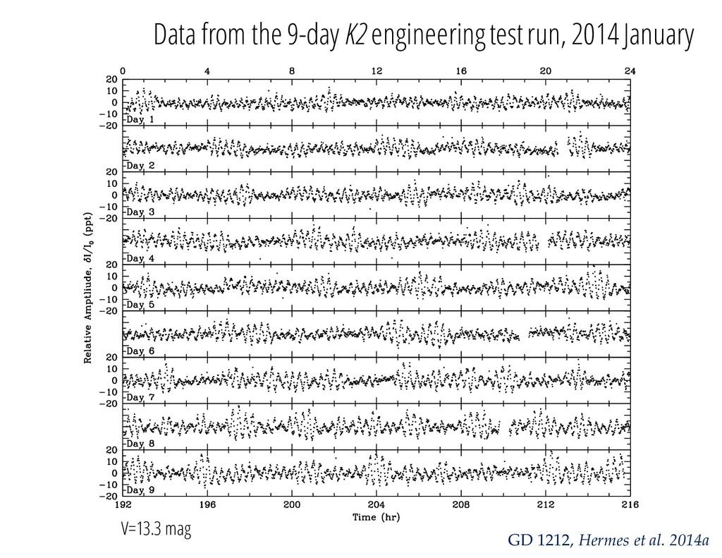 GD 1212, Hermes et al. 2014a Data from the 9-da...