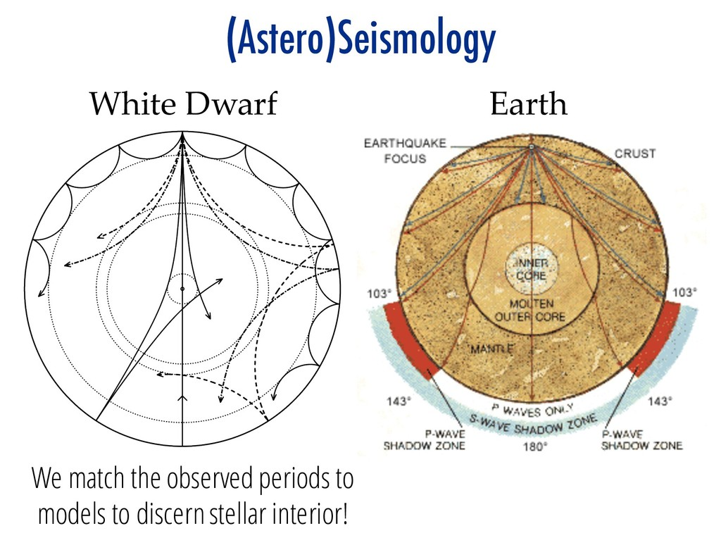 (Astero)Seismology White Dwarf Earth We match t...
