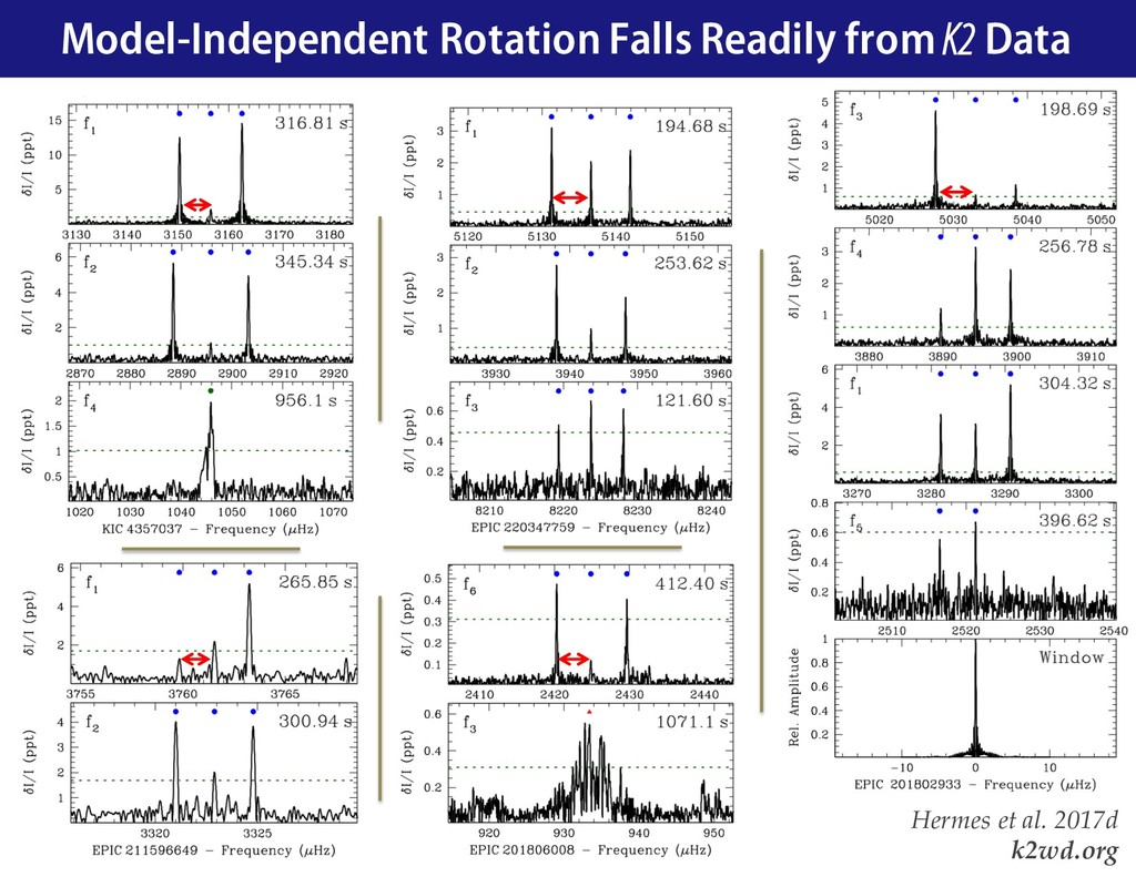 Model-Independent Rotation Falls Readily from K...
