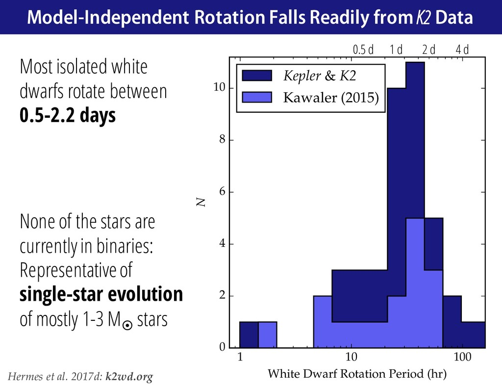 1 10 100 White Dwarf Rotation Period (hr) 0 2 4...