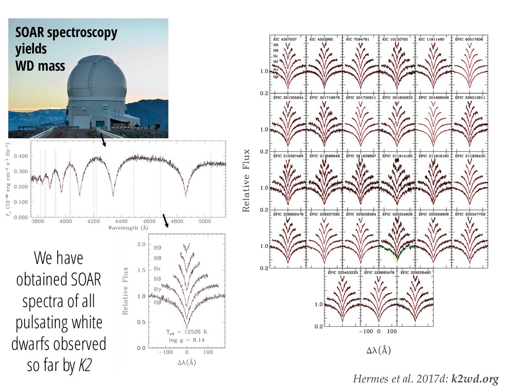 SDSS SOAR spectroscopy yields WD mass We have o...