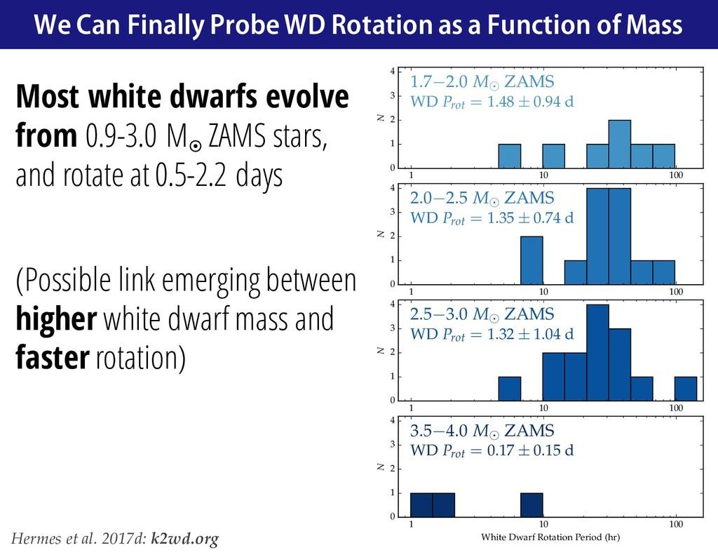 Most white dwarfs evolve from 0.9-3.0 M¤ ZAMS s...