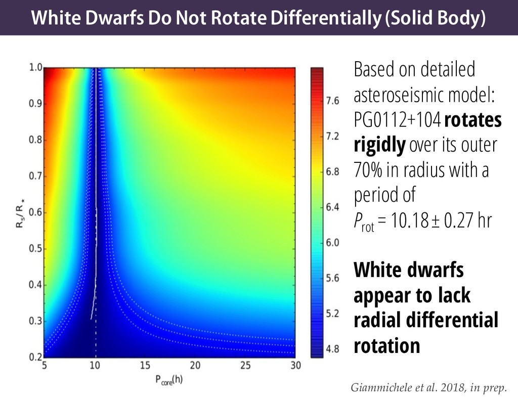 White Dwarfs Do Not Rotate Differentially (Soli...