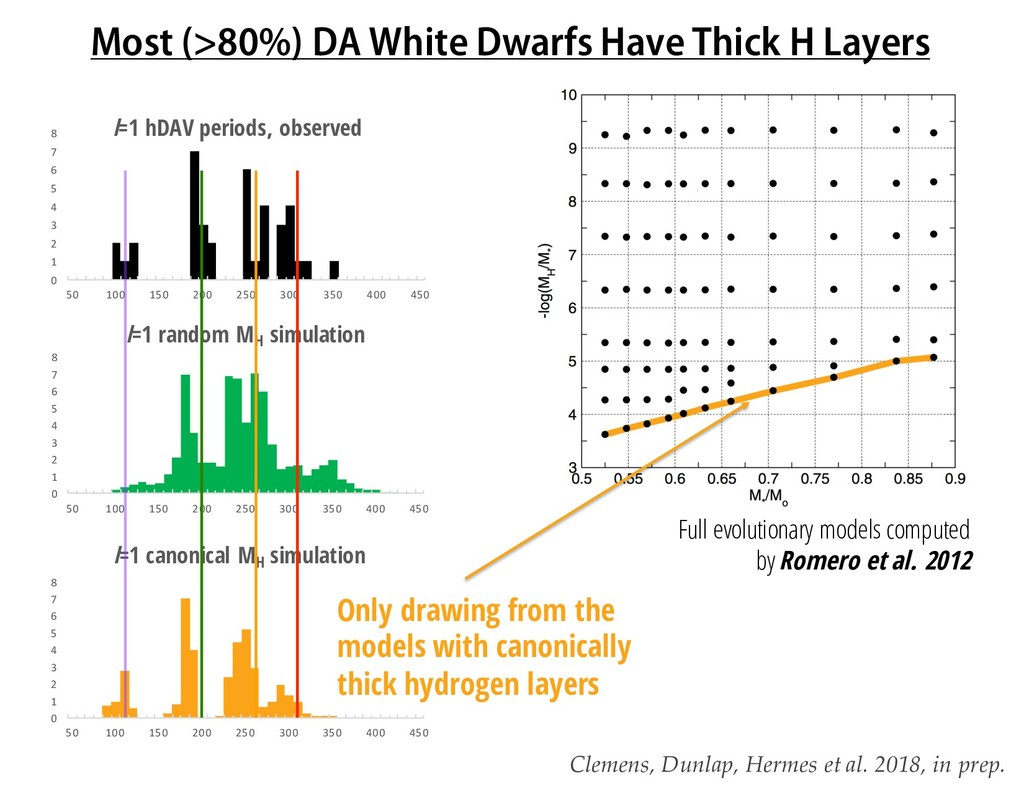 Most (>80%) DA White Dwarfs Have Thick H Layers...