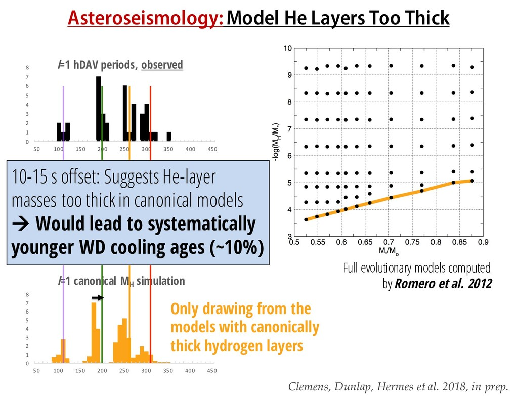 Asteroseismology:Model He Layers Too Thick 0 1 ...