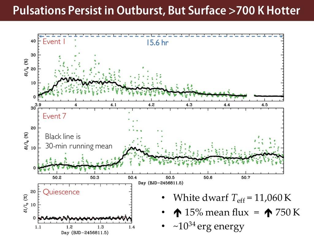 • White dwarf Teff = 11,060 K • é 15% mean flux...