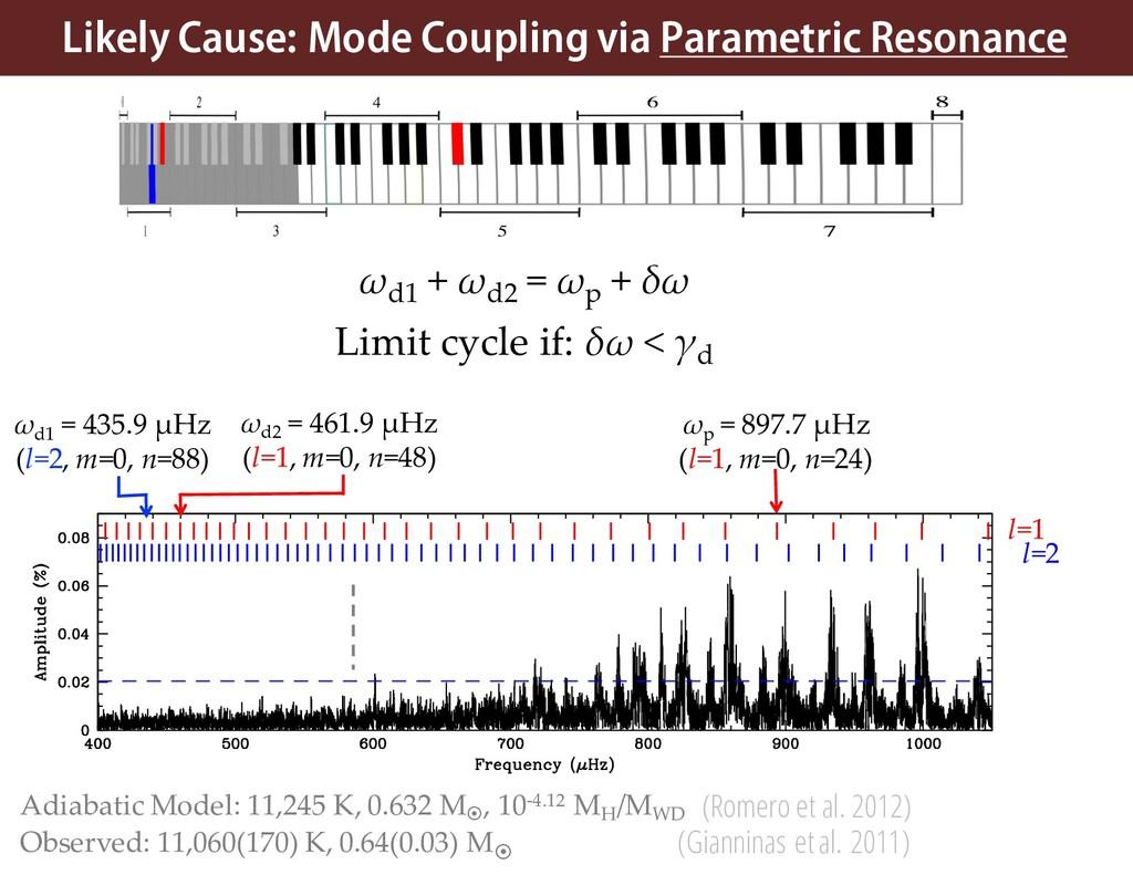 ωp = 897.7 µHz (l=1, m=0, n=24) ωd1 = 435.9 µHz...
