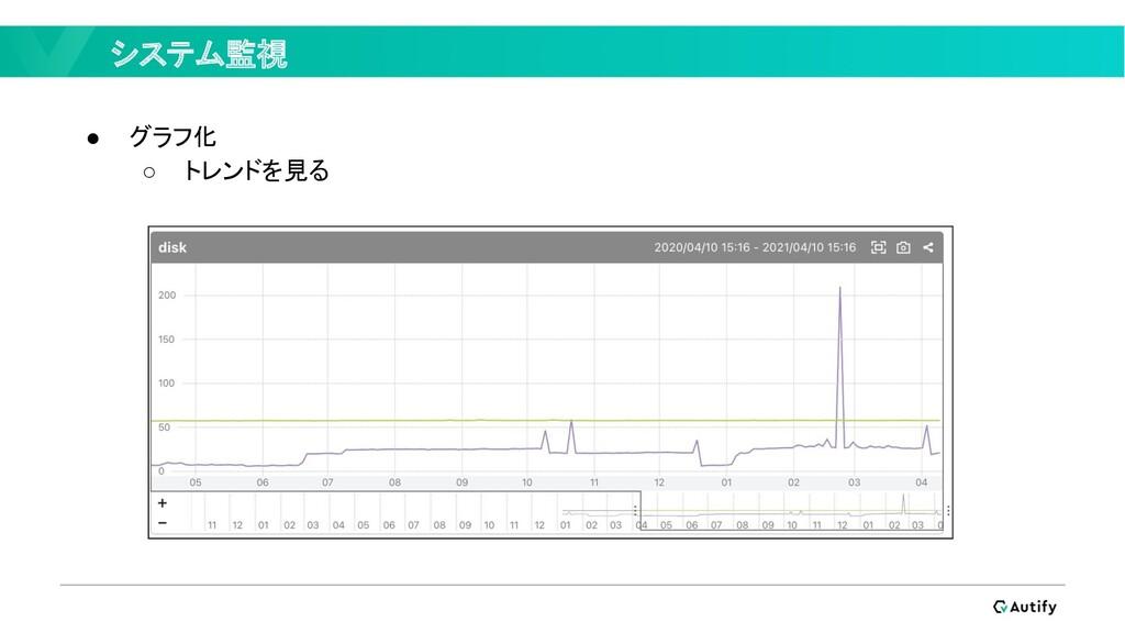 システム監視 ● グラフ化 ○ トレンドを見る