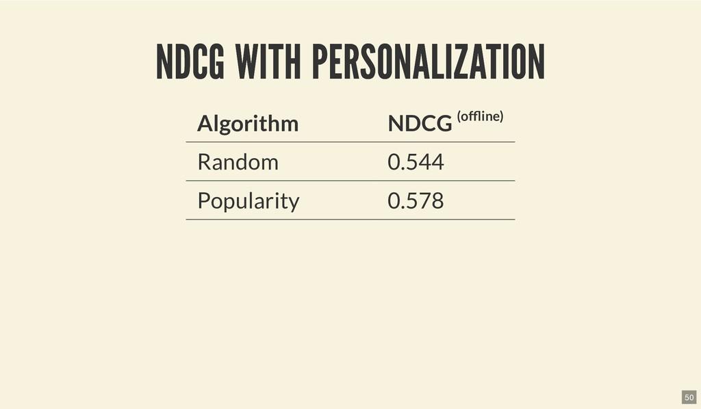 NDCG WITH PERSONALIZATION NDCG WITH PERSONALIZA...