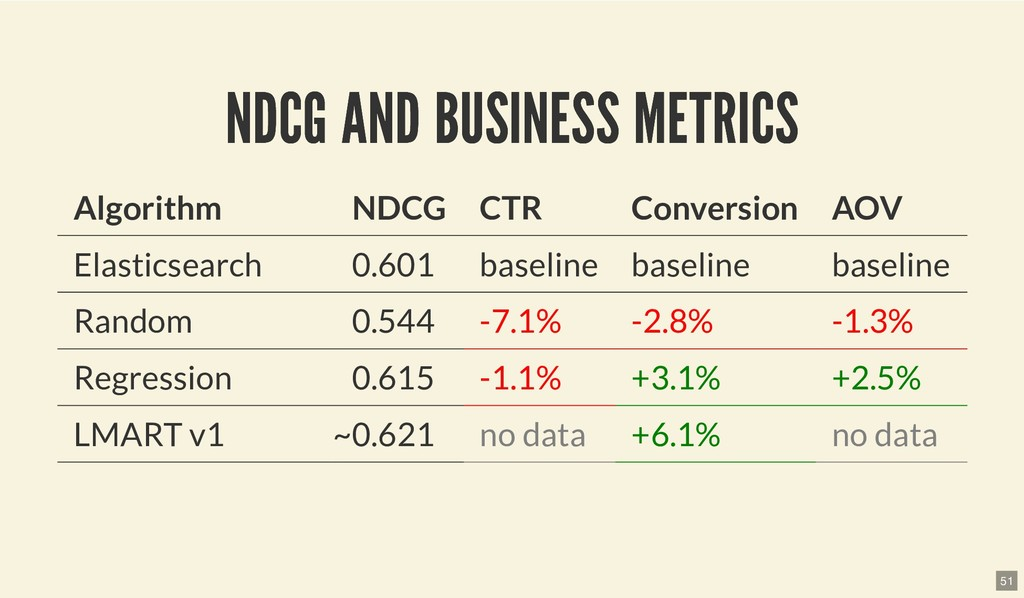 NDCG AND BUSINESS METRICS NDCG AND BUSINESS MET...