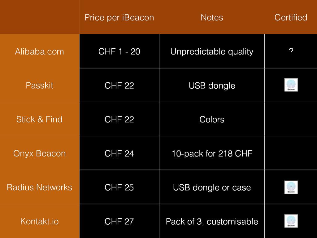 Price per iBeacon Notes Certified Alibaba.com CH...