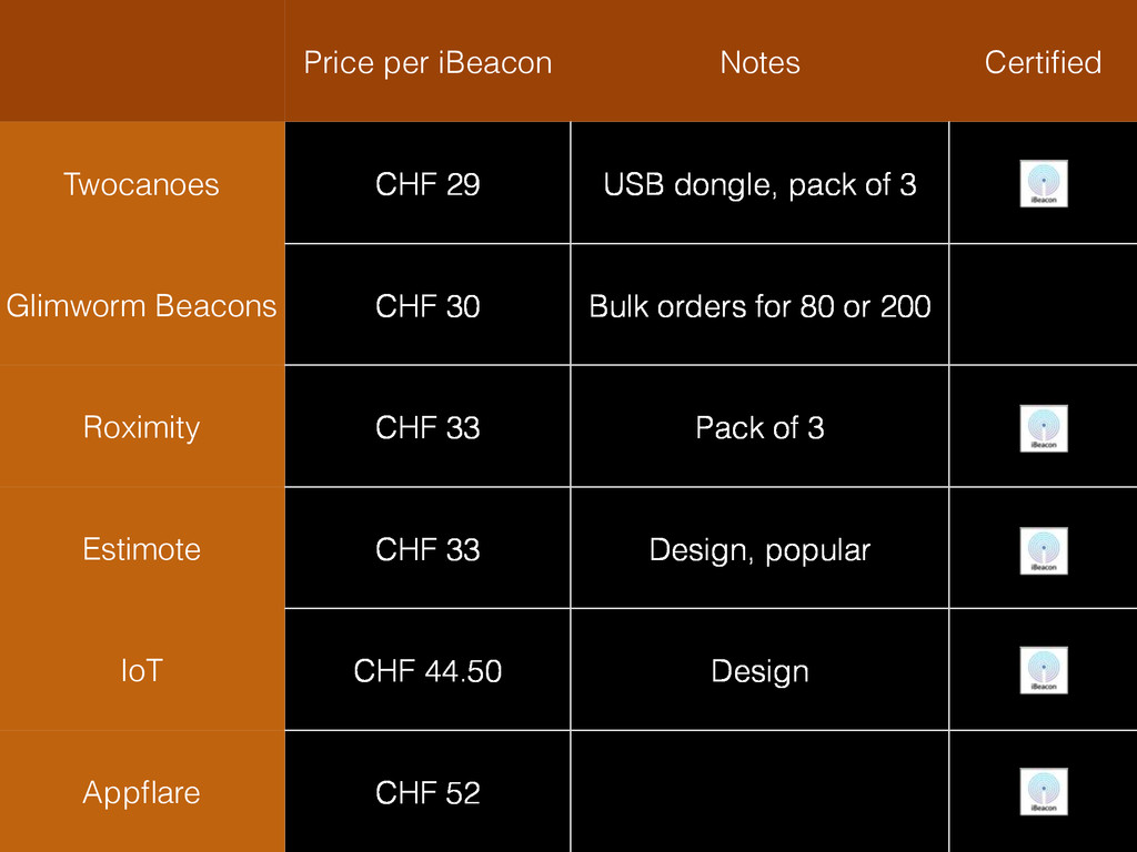 Price per iBeacon Notes Certified Twocanoes CHF ...