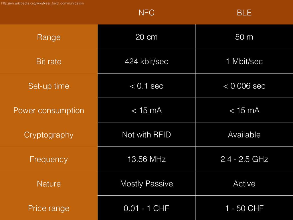 NFC BLE Range 20 cm 50 m Bit rate 424 kbit/sec ...