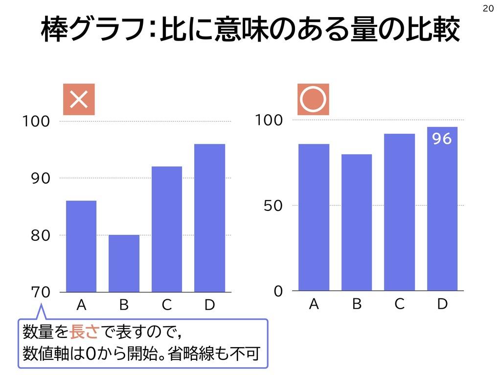 棒グラフ:比に意味のある量の比較 20 70 80 90 100 A B C D 0 50 1...