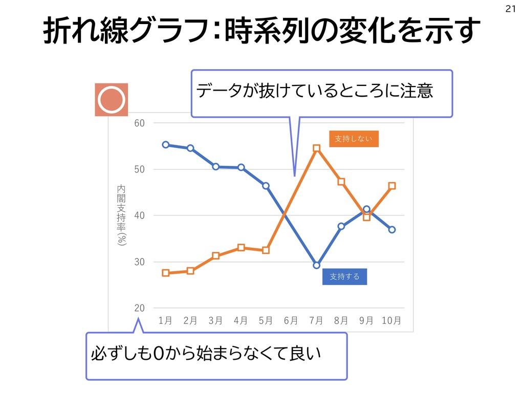 折れ線グラフ:時系列の変化を示す 21           ...