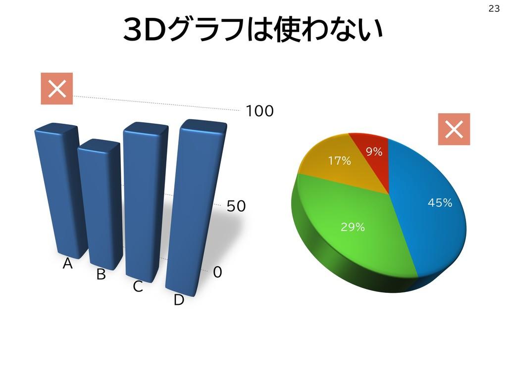 3Dグラフは使わない 23 × ×