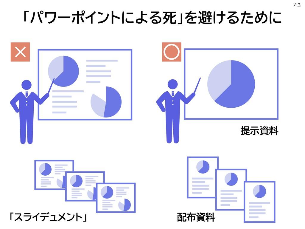 「パワーポイントによる死」を避けるために 43 「スライデュメント」 × ○ 提示資料 配布資料