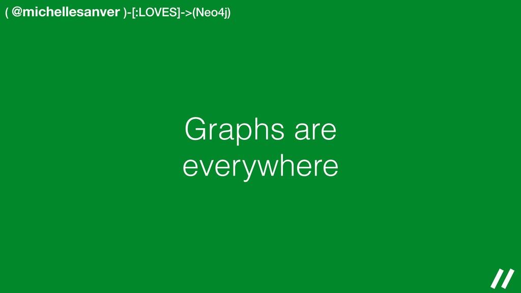 ( @michellesanver )-[:LOVES]->(Neo4j) Graphs ar...
