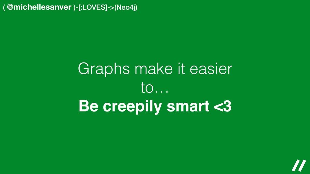 ( @michellesanver )-[:LOVES]->(Neo4j) Graphs ma...
