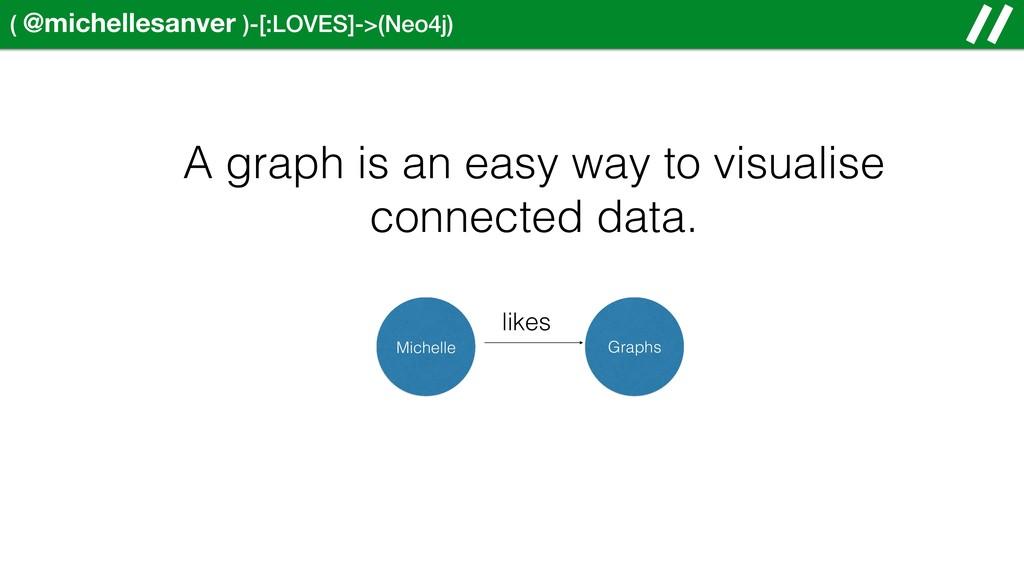 ( @michellesanver )-[:LOVES]->(Neo4j) A graph i...