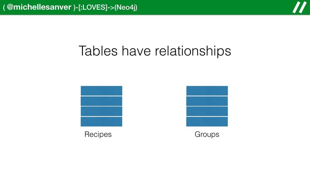 ( @michellesanver )-[:LOVES]->(Neo4j) Tables ha...