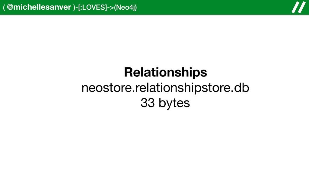 ( @michellesanver )-[:LOVES]->(Neo4j) Relations...
