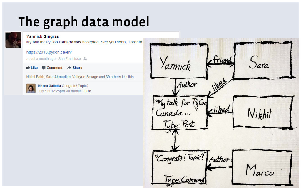The graph data model