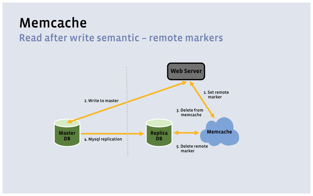 Memcache Read after write semantic – remote mar...