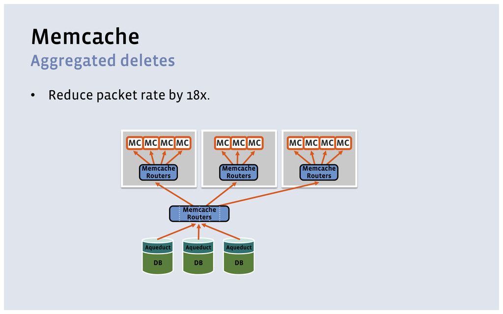 Memcache Aggregated deletes • Reduce packet rat...