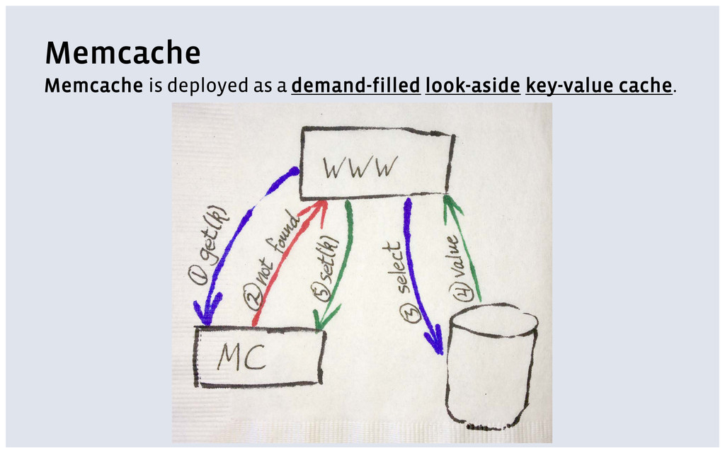 Memcache Memcache is deployed as a demand-fille...