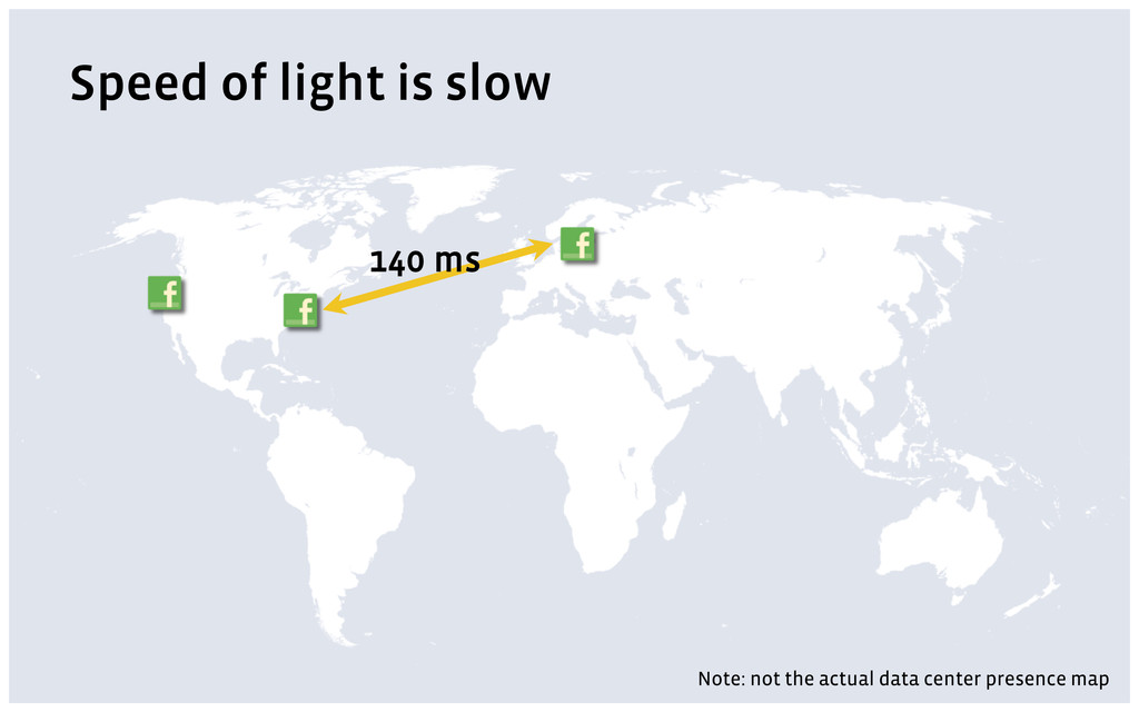 Speed of light is slow Note: not the actual dat...