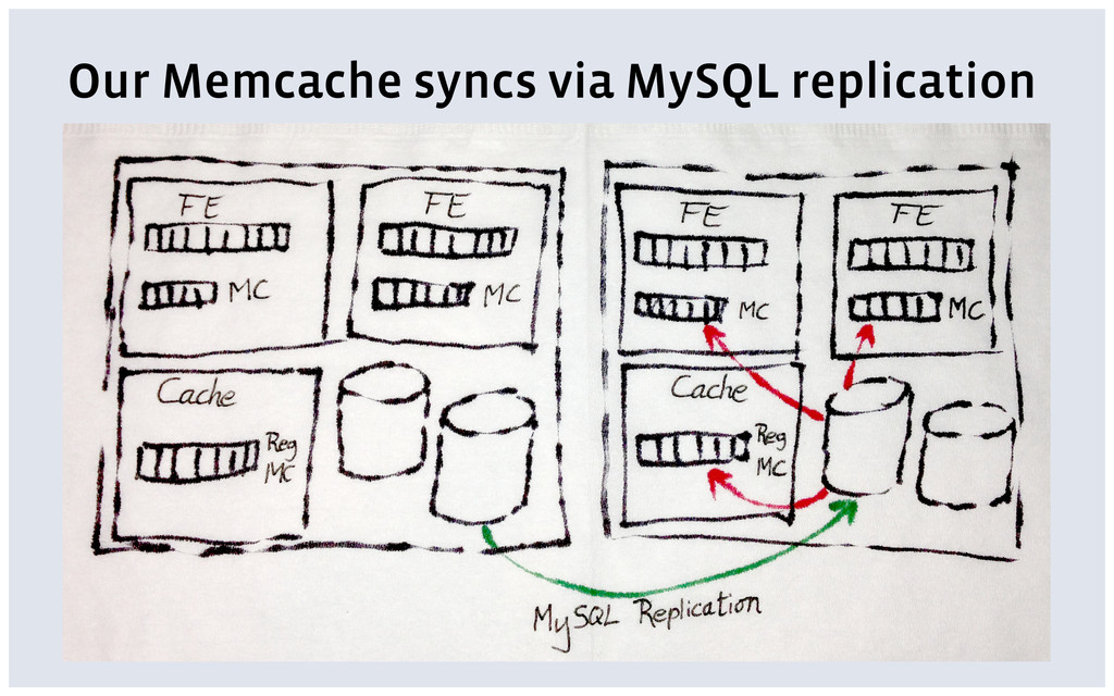 Our Memcache syncs via MySQL replication