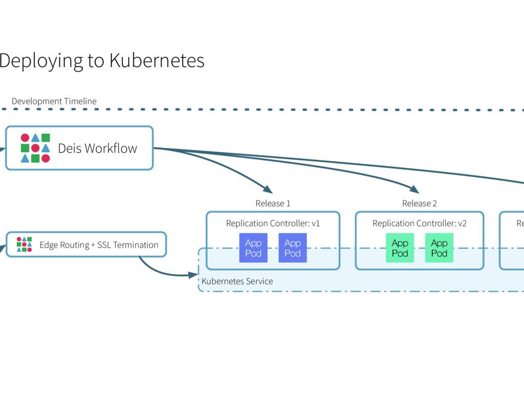Kubernetes Service Development Timeline Replica...