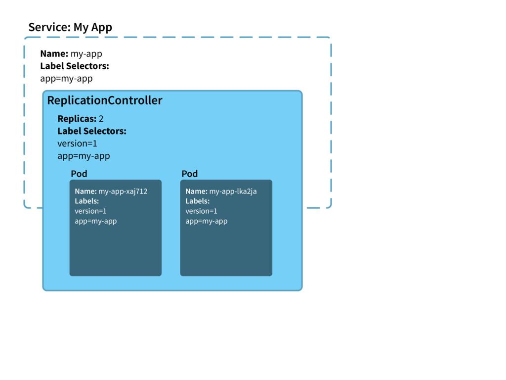 Service: My App Name: my-app Label Selectors: a...