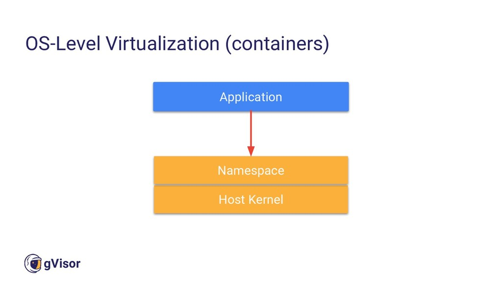 11 gVisor OS-Level Virtualization (containers) ...