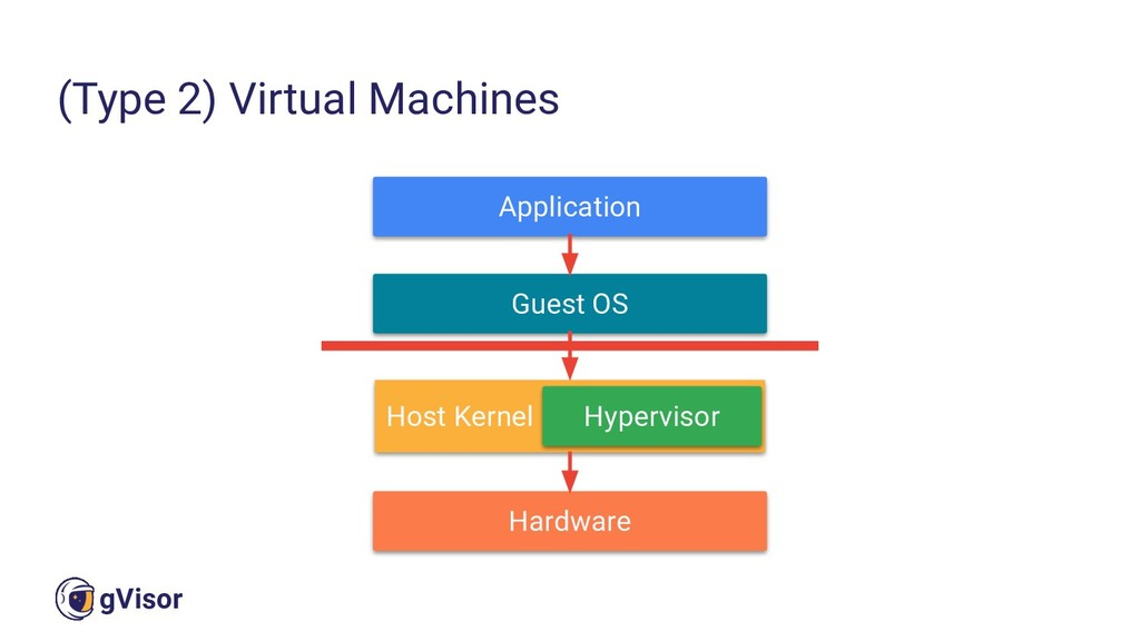 15 gVisor (Type 2) Virtual Machines Application...