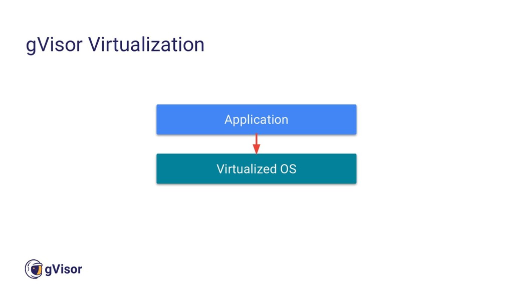20 gVisor gVisor Virtualization Application Vir...