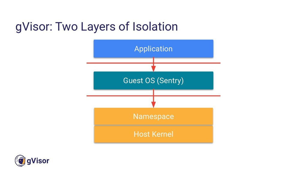 22 gVisor gVisor: Two Layers of Isolation Appli...