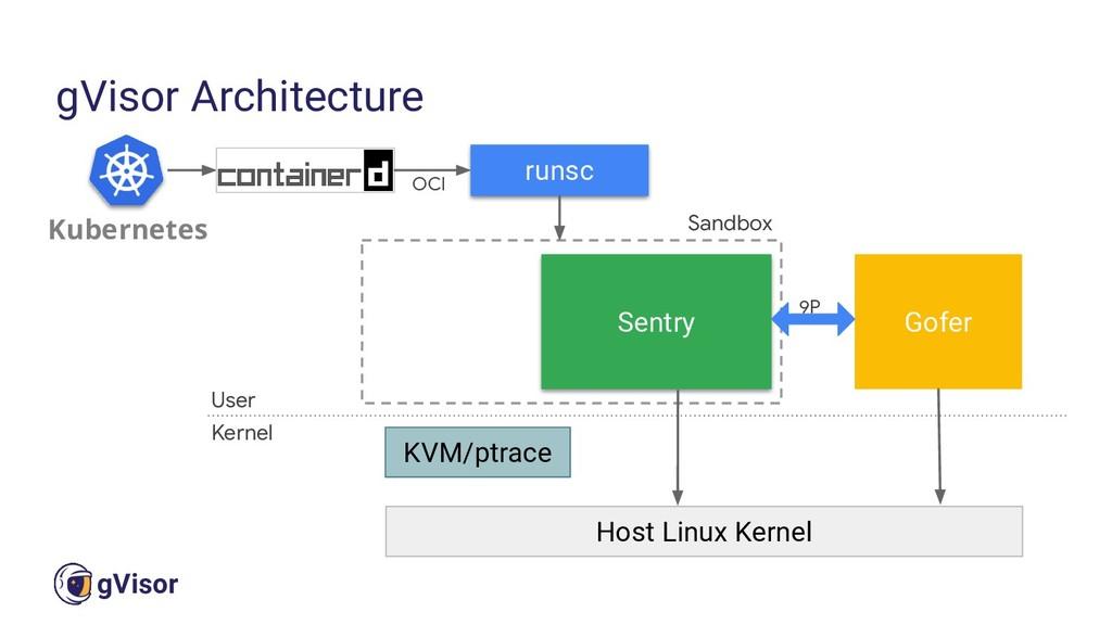 25 gVisor gVisor Architecture KVM/ptrace Gofer ...