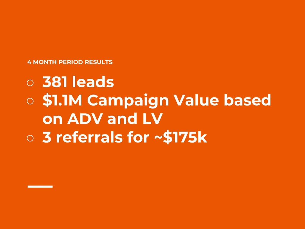 4 MONTH PERIOD RESULTS ○ 381 leads ○ $1.1M Camp...