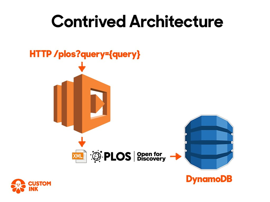 Contrived Architecture DynamoDB HTTP /plos?quer...