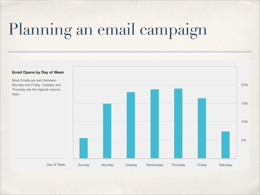 Planning an email campaign