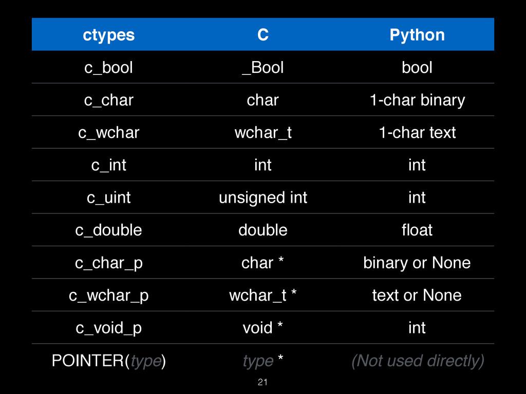 21 ctypes C Python c_bool _Bool bool c_char cha...