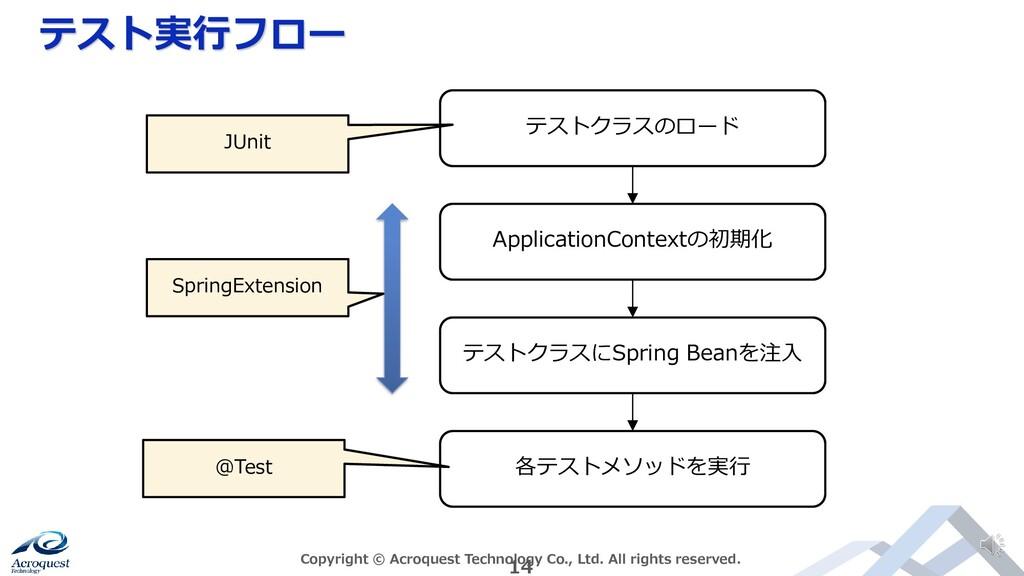 テスト実行フロー Copyright © Acroquest Technology Co., ...