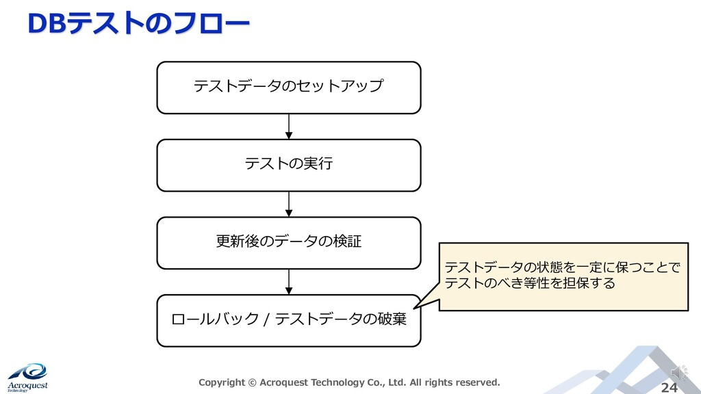 DBテストのフロー Copyright © Acroquest Technology Co.,...