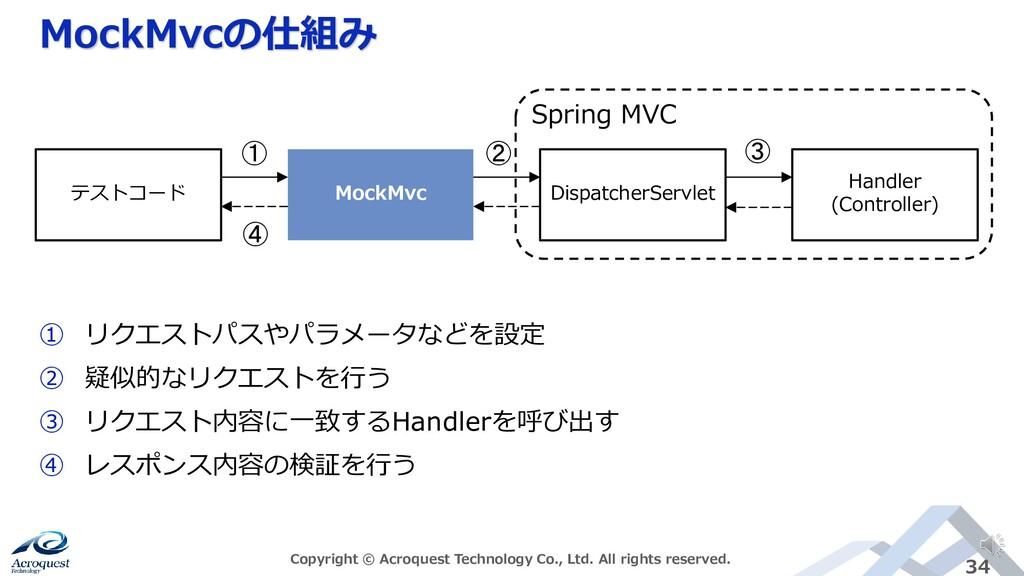 MockMvcの仕組み Copyright © Acroquest Technology Co...